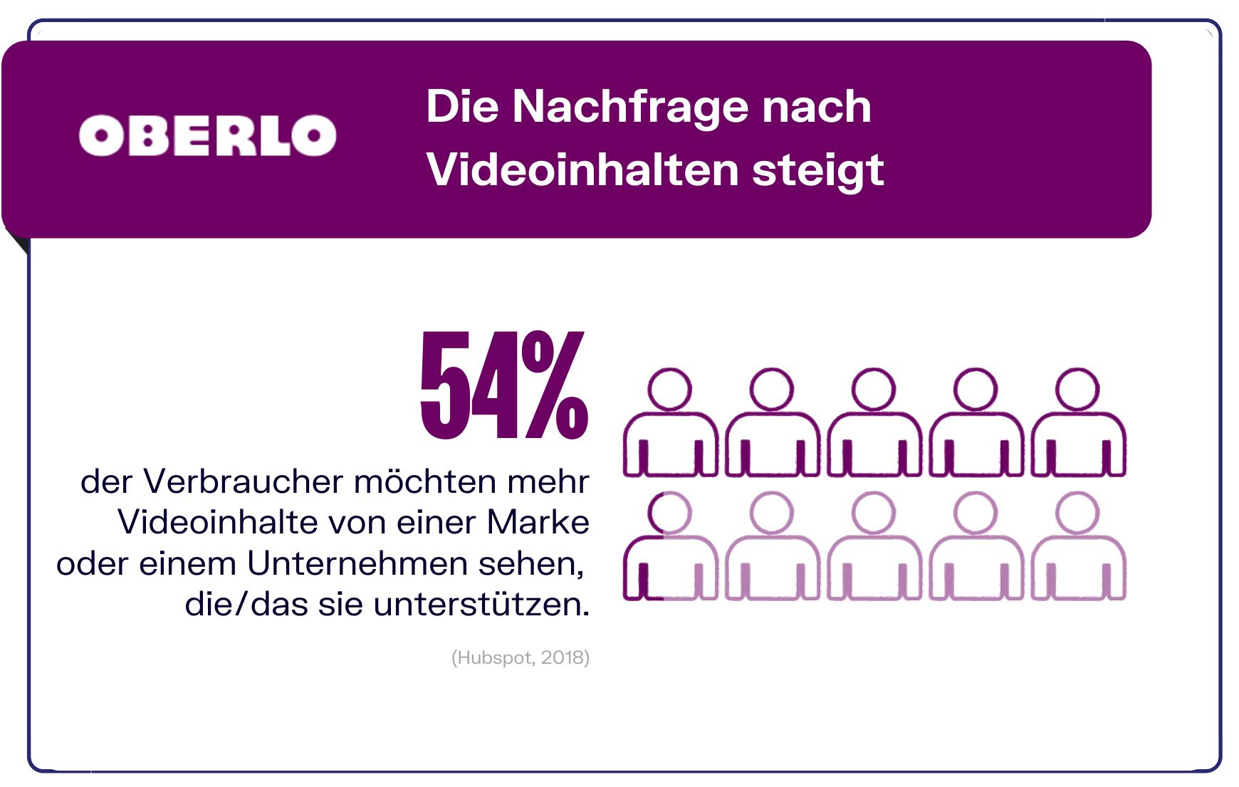 Marketing - Videonachfrage