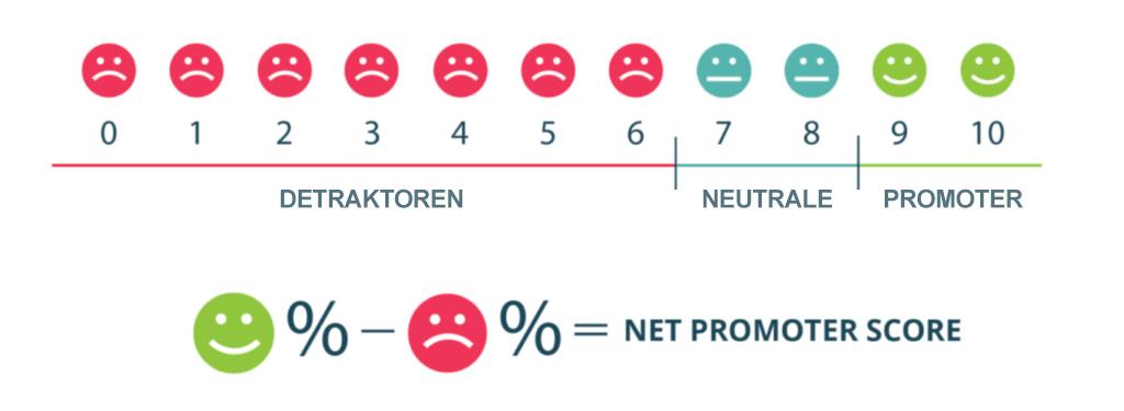 Kundenzufriedenheit und Net Promoter Score NPS