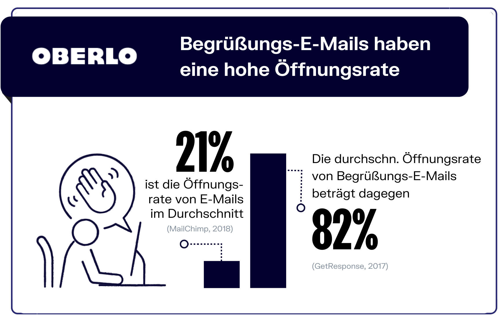 E-Mails und Öffnungsraten