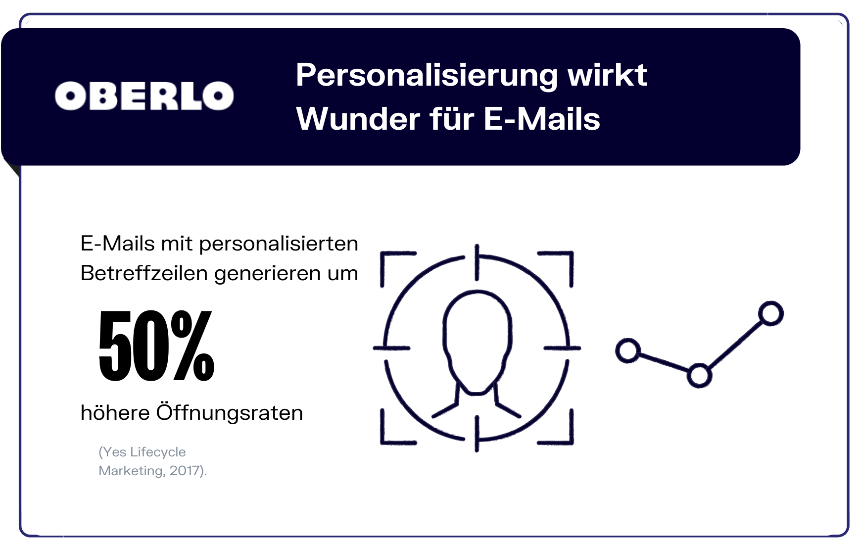 E-Mail-Marketing Statistik Personalisierung
