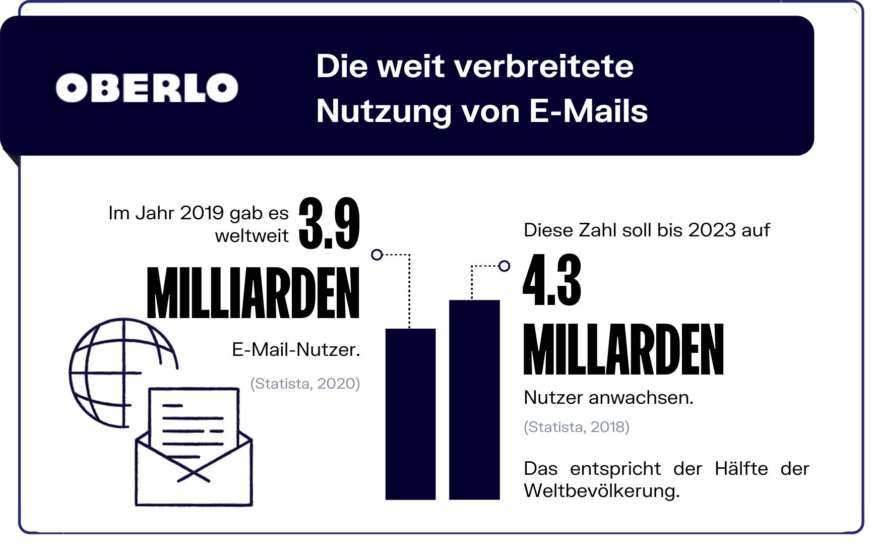 E-Mail-Marketing Statistik - Nutzung
