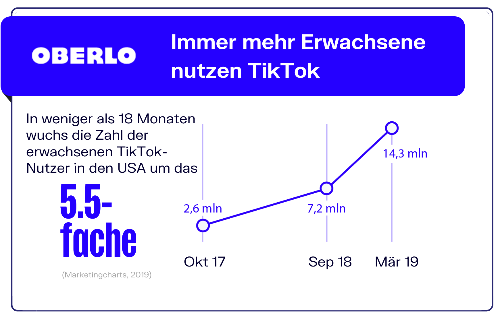 TikTok Statistik erwachsene Nutzer