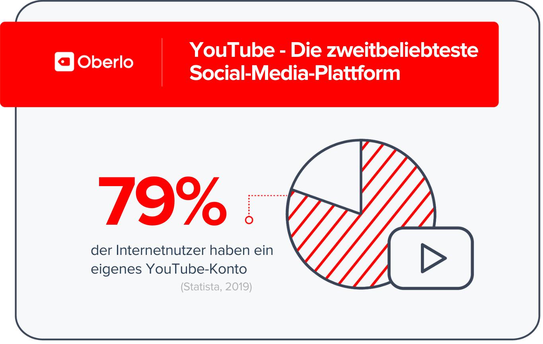 zweitbeliebteste Social Media Plattform