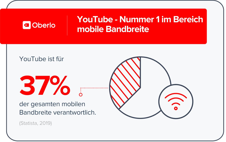 YouTube Statistiken - Nummer 1 bei der mobilen Bandbreite