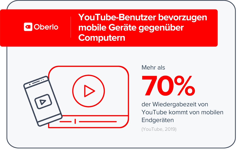 YouTube Statistiken - Mobile Nutzung