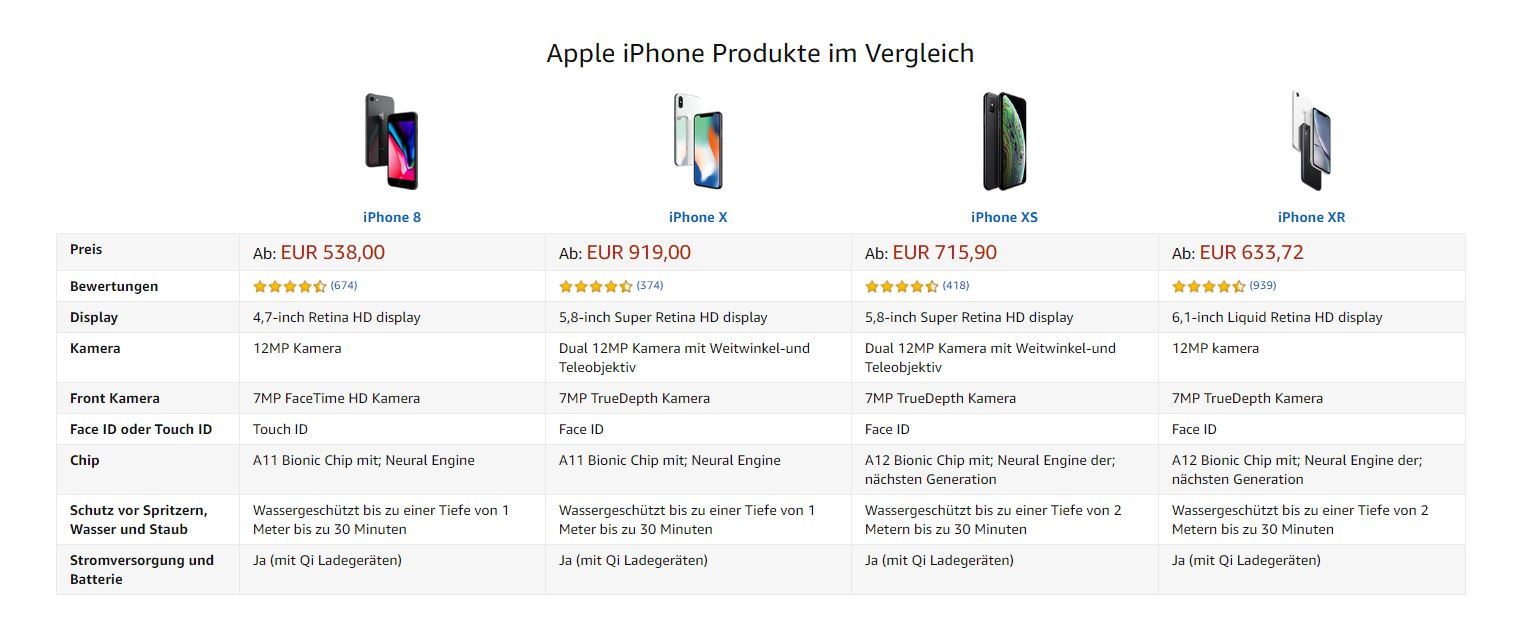 Upselling am Beispiel iPhone bei Amazon
