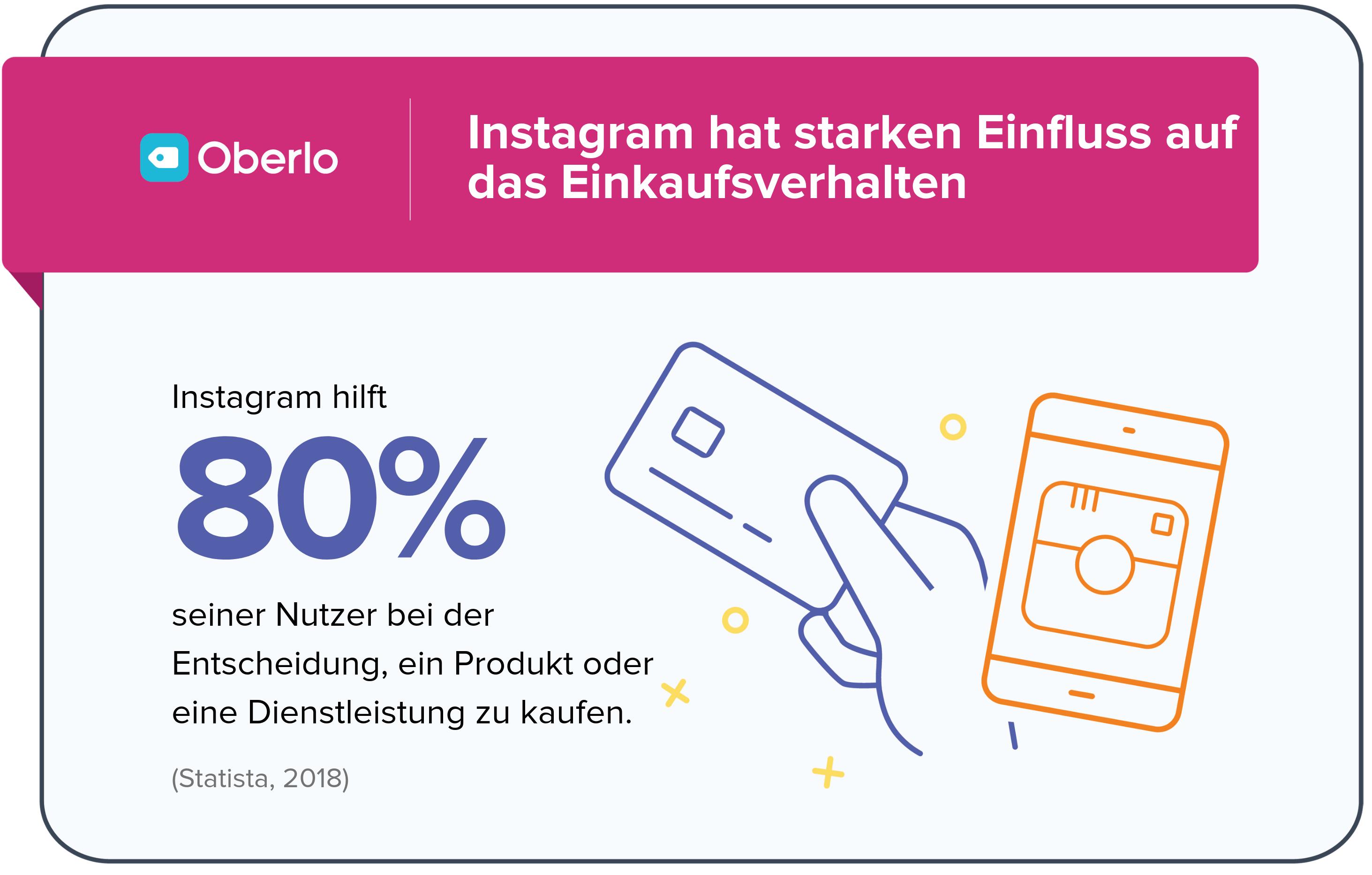 Instagram Statistik - Einkaufsverhalten