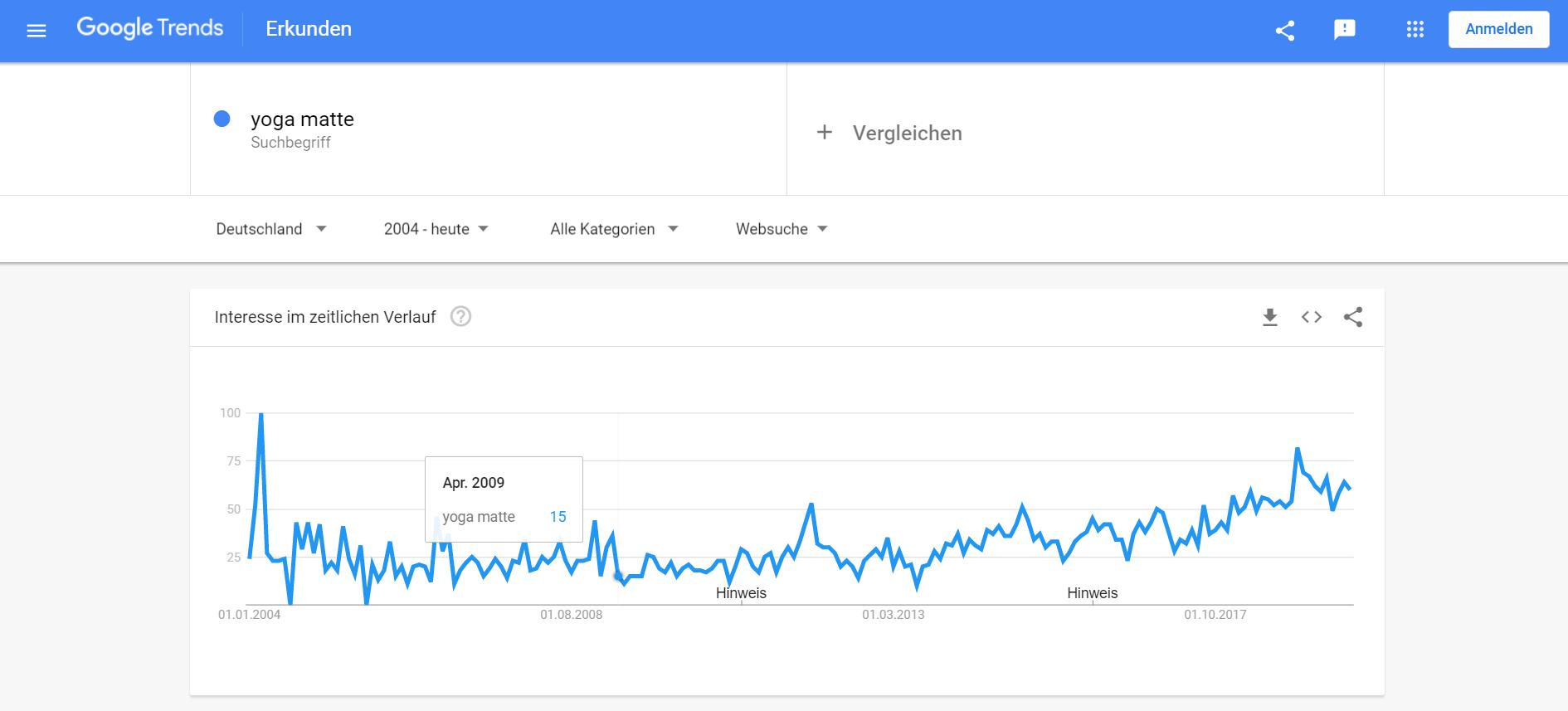 Businessplan - Google Trends Beispiel