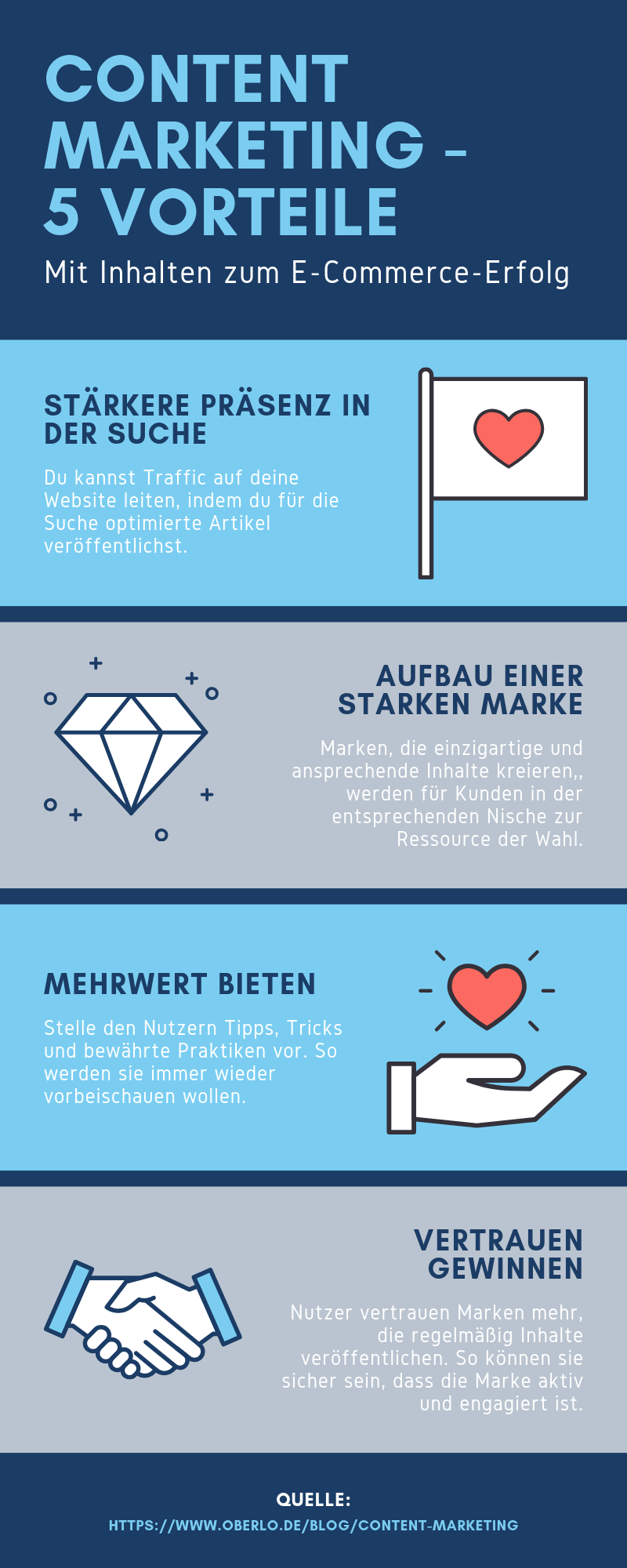 Arten des Content Marketing Infografik