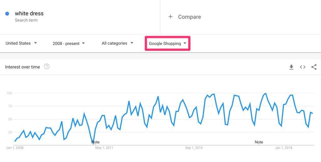 Google Shopping Trends