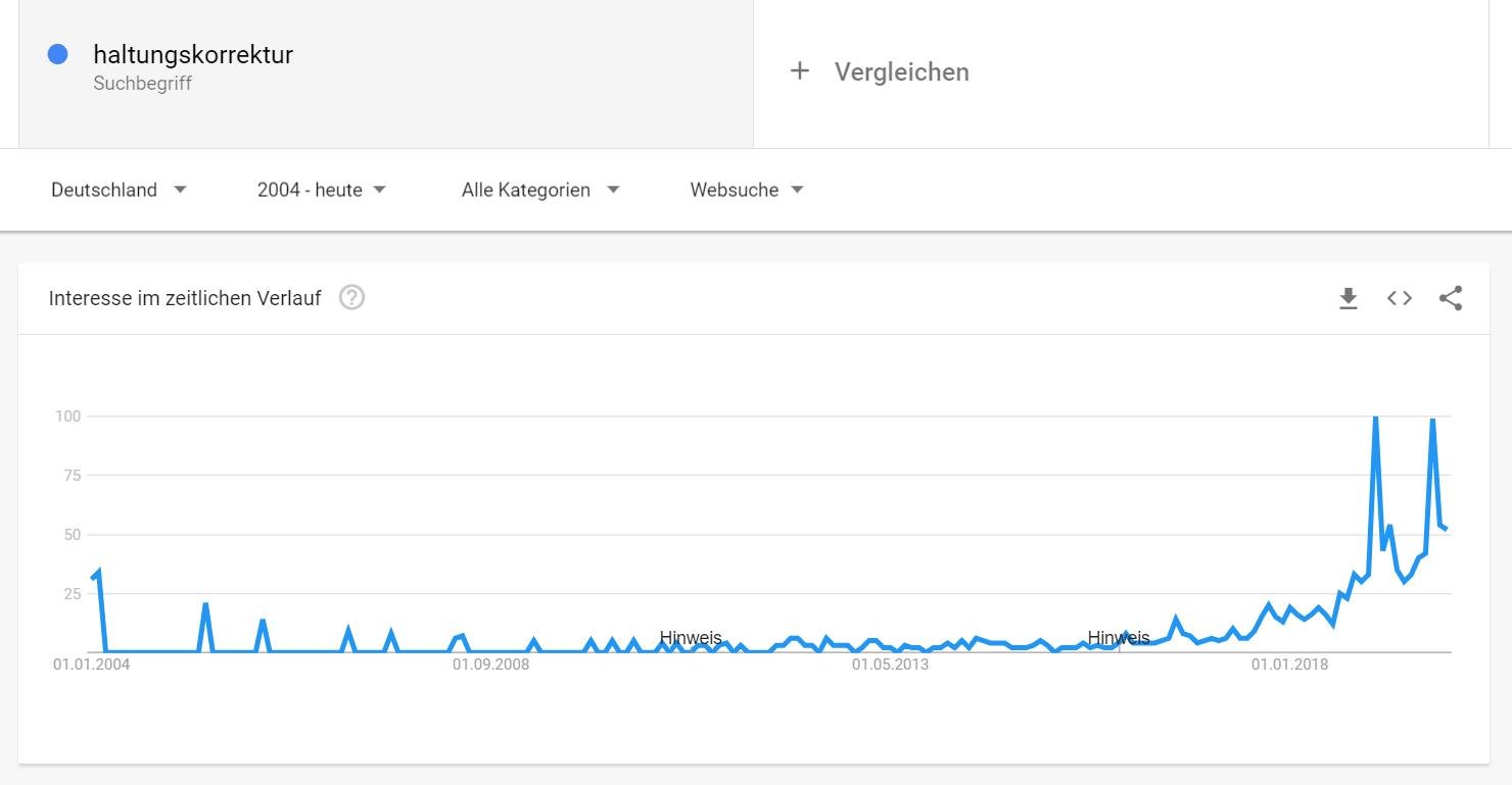 Google Trends für Haltungskorrektur