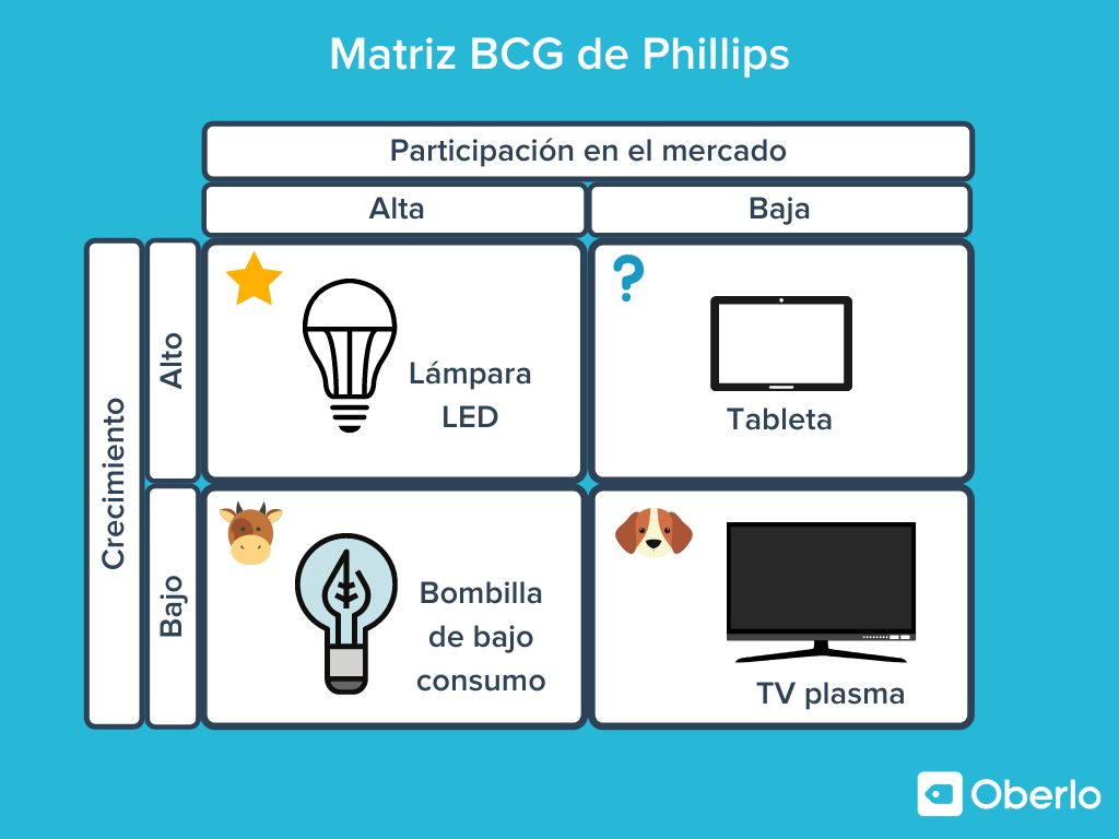 matriz boston consulting group ejemplo de Phillips