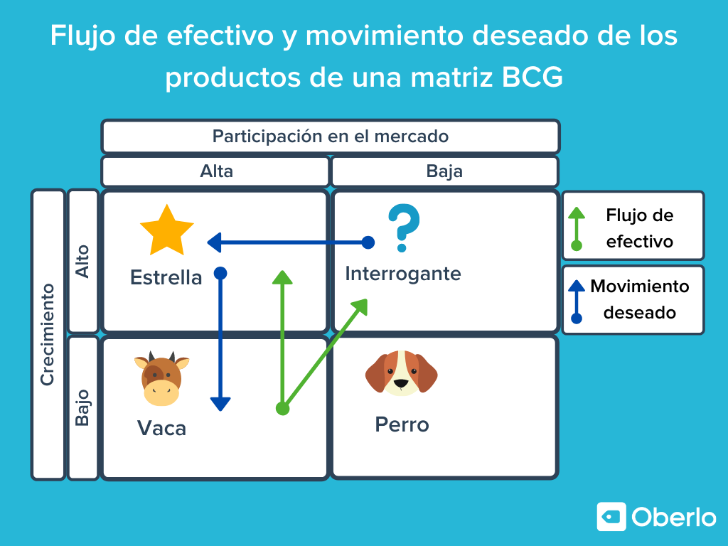 matriz boston consulting group - flujo de efectivo