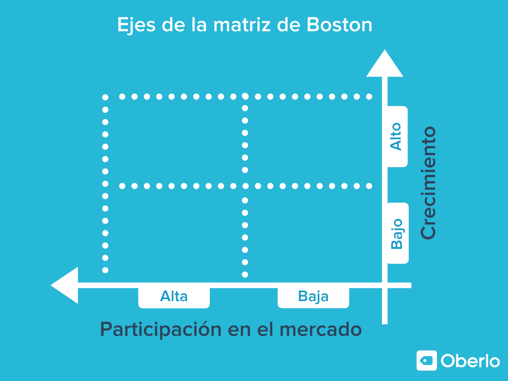 matriz de boston - ejes principales