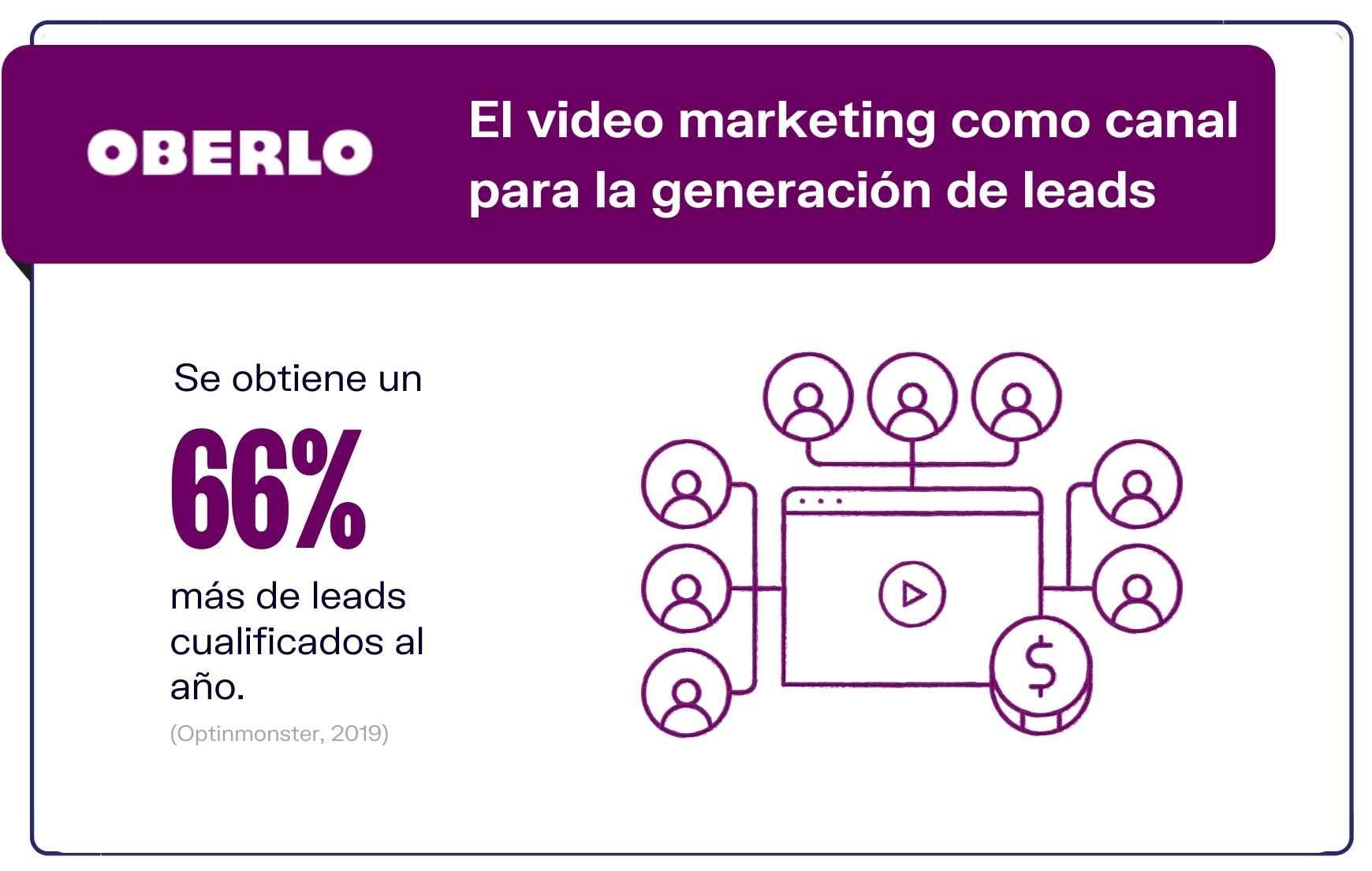 Usuarios de marketing video