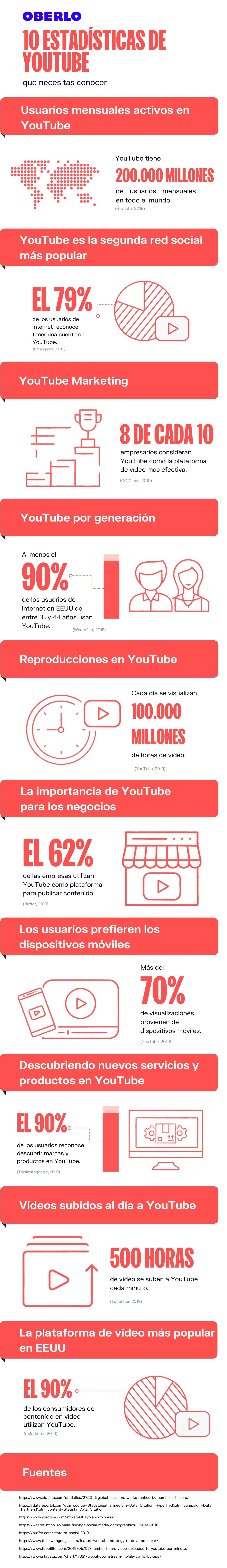 Youtube Estadisticas