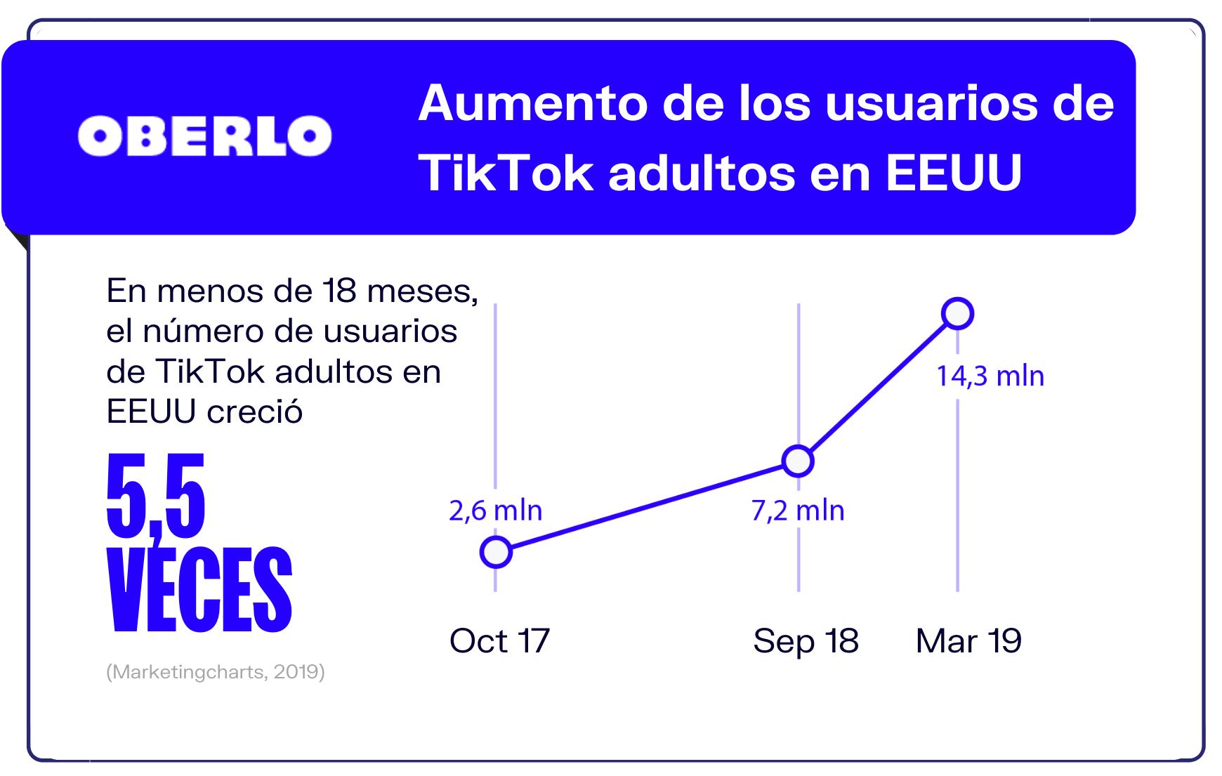 9-Numero-de-adultos-que-usa-TikTok