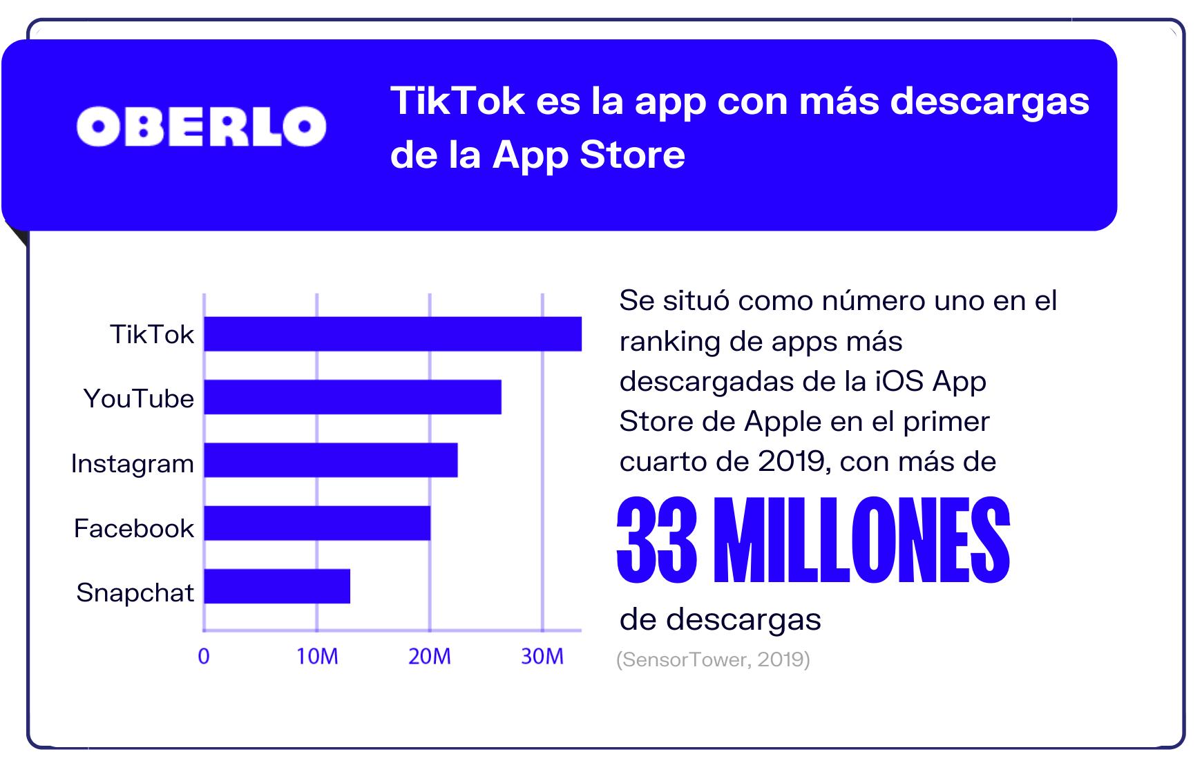 3-TikTok-la-app-mas-descargada