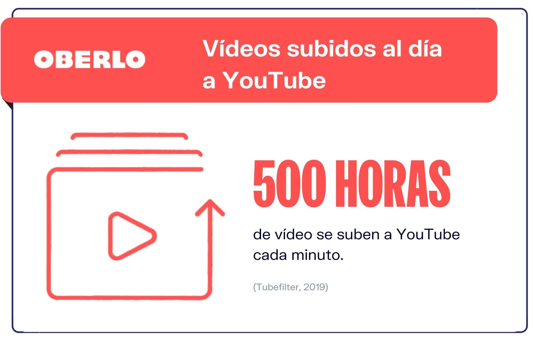 YouTube-Estadisticas-Videos-subidos-diariamente-a-youtube