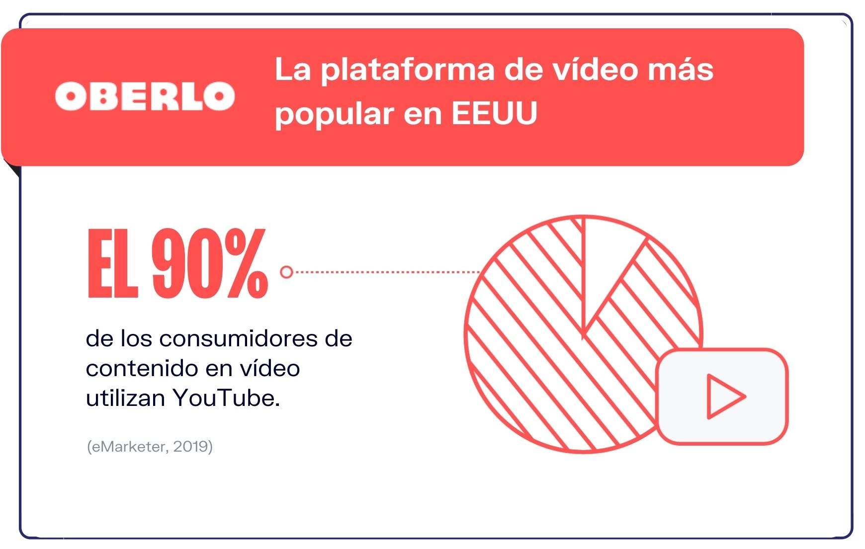 Videos-de-YouTube-y-el-trafico-movil