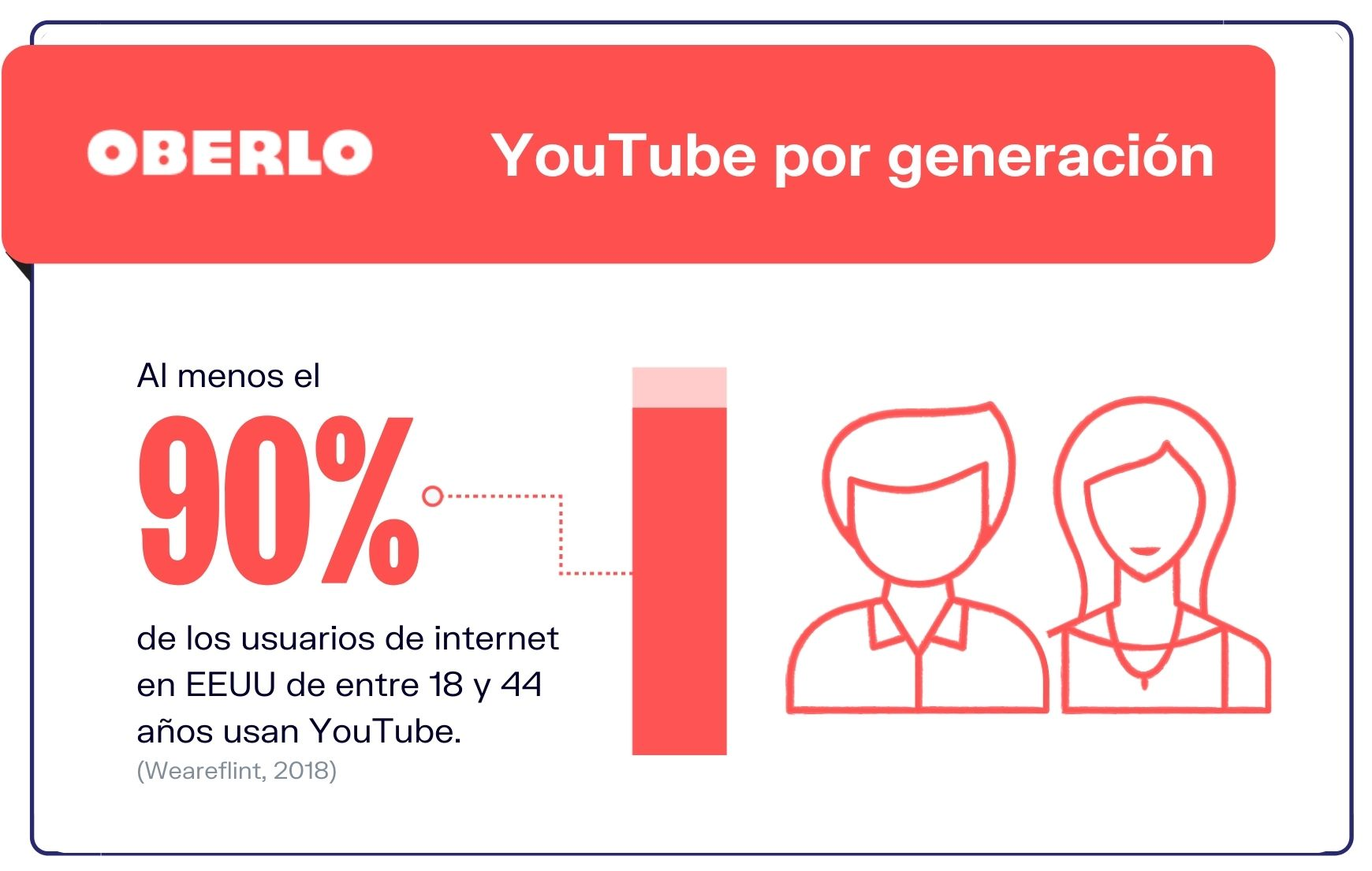 Marketing-en-YouTube-Uso-de-YouTube-por-generacion