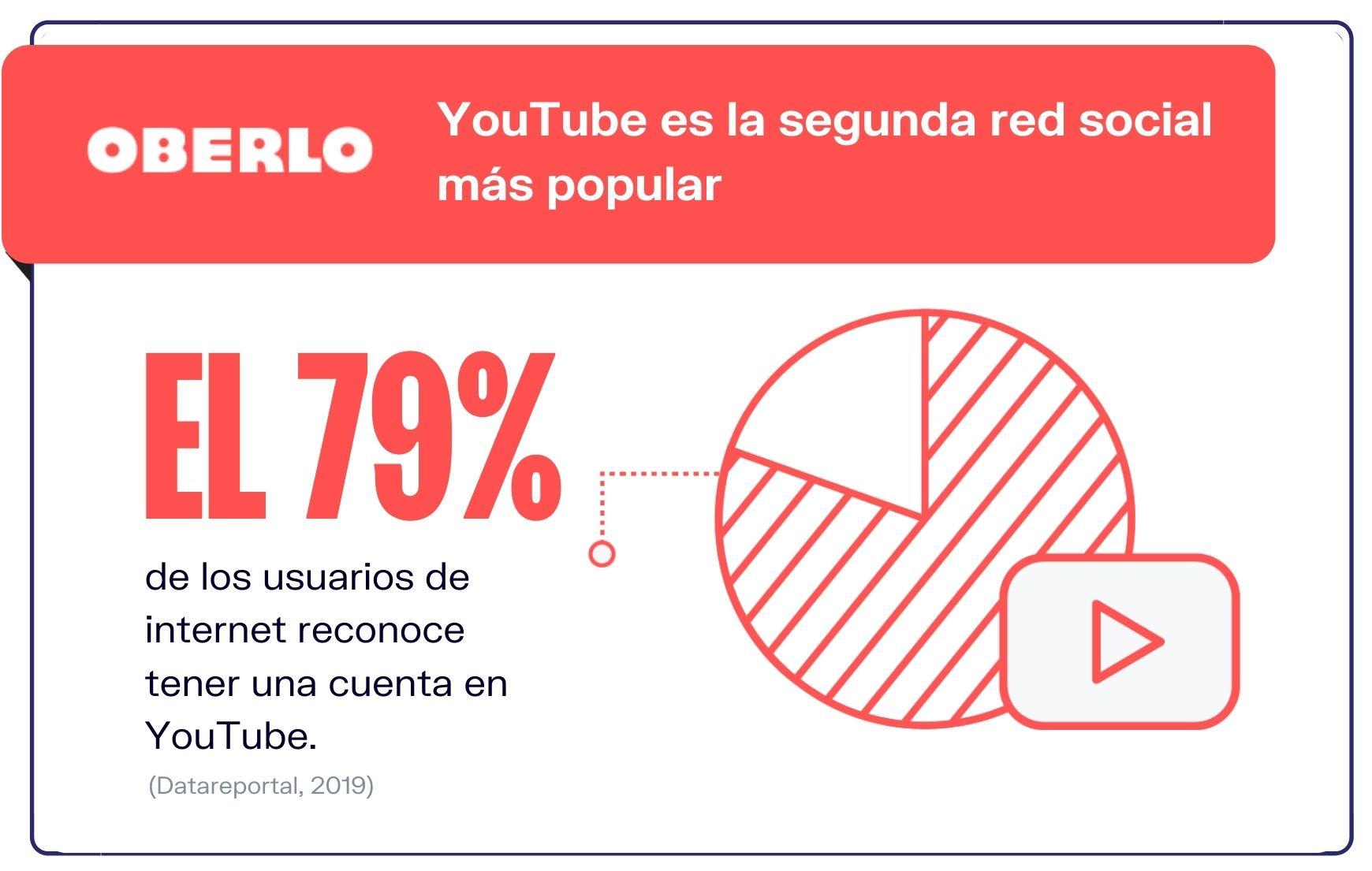 Estadisticas-YouTube-2da-plataforma-de-redes-sociales-mas-popular