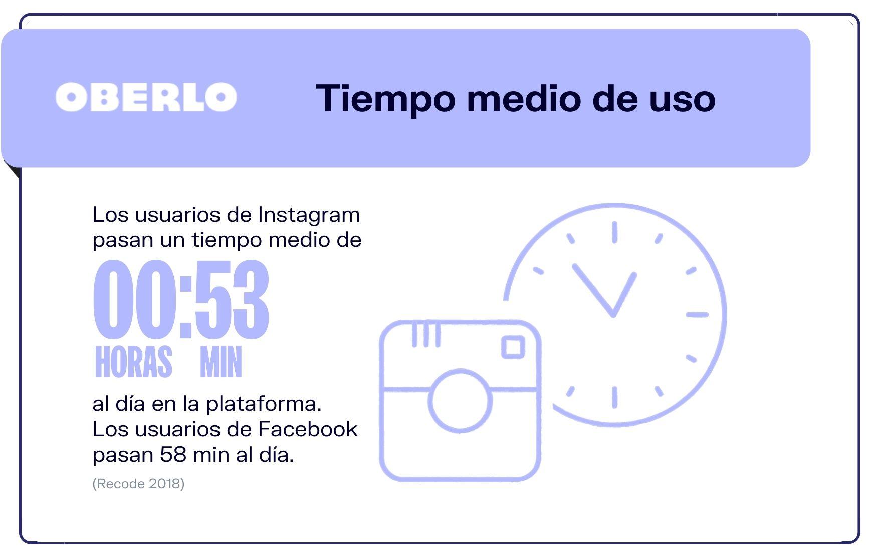 ¿Cuánto tiempo pasan los usuarios en Instagram?