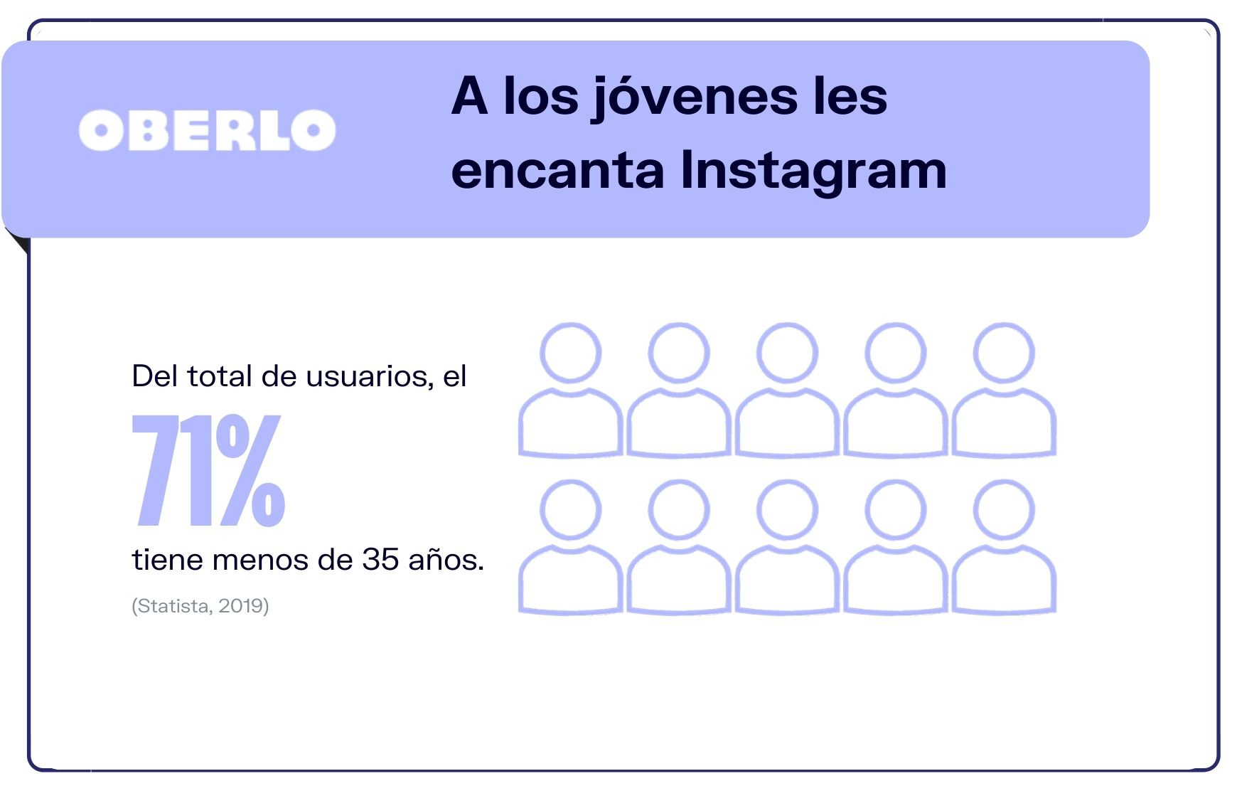 Demografia de Instagram: Instagram demográfico