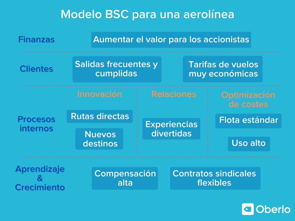 ejemplo de planeacion estrategica con modelo bsc