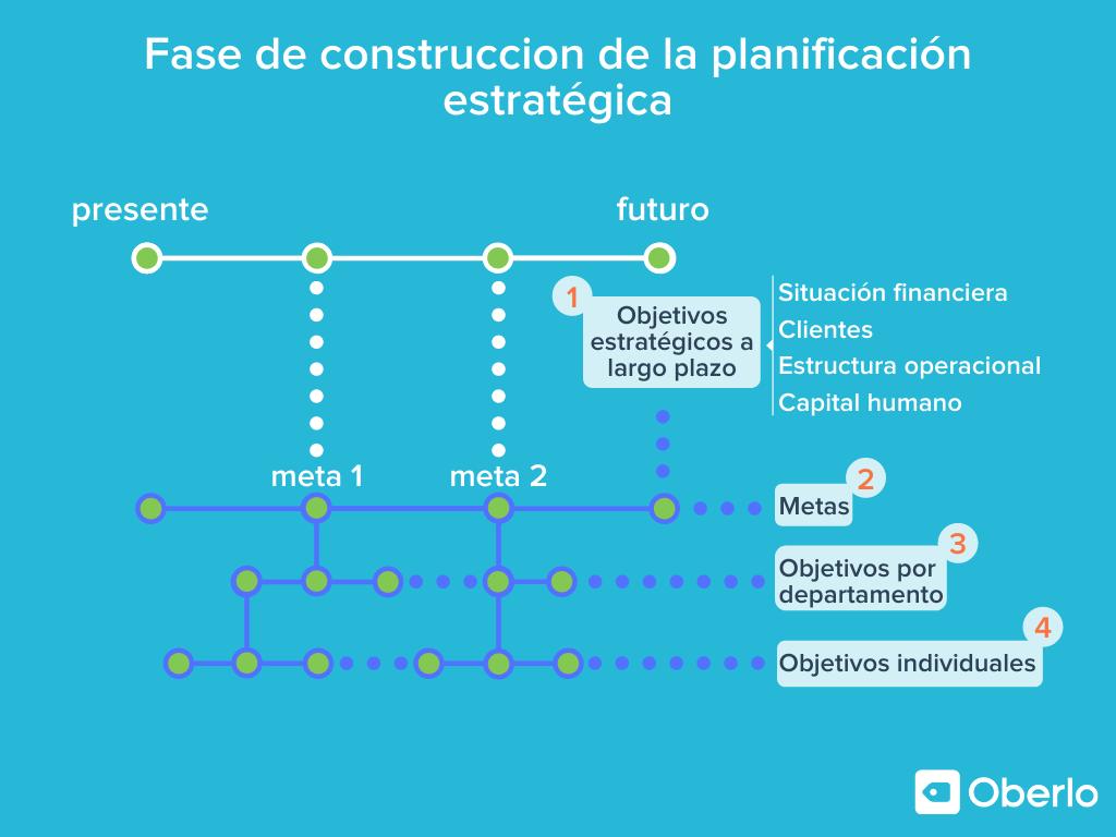 fase de construccion de la planeacion estrategica en una empresa