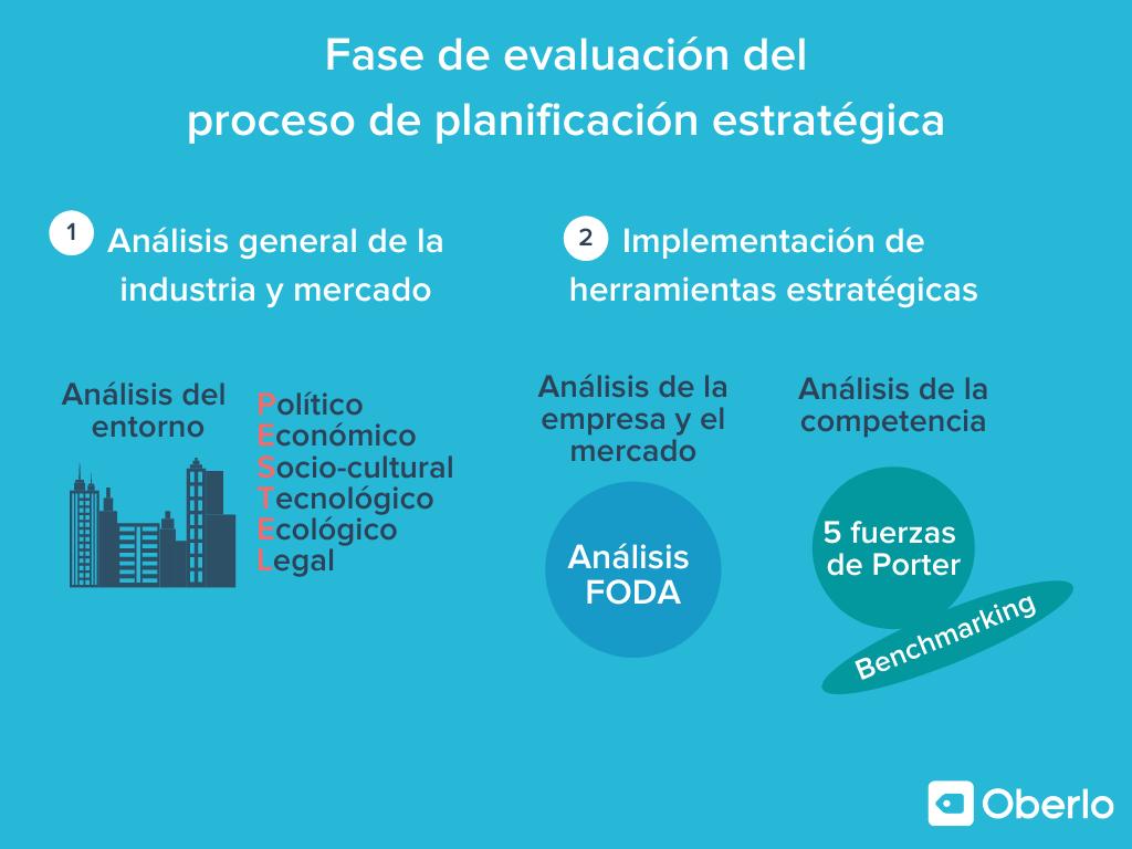 fase de evaluación dentro del proceso de planificación estratégica