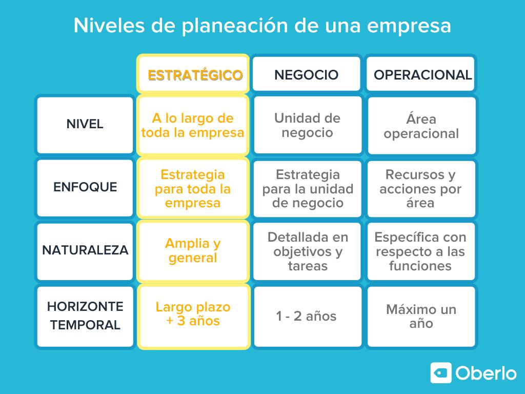 niveles de planeacion de una empresa