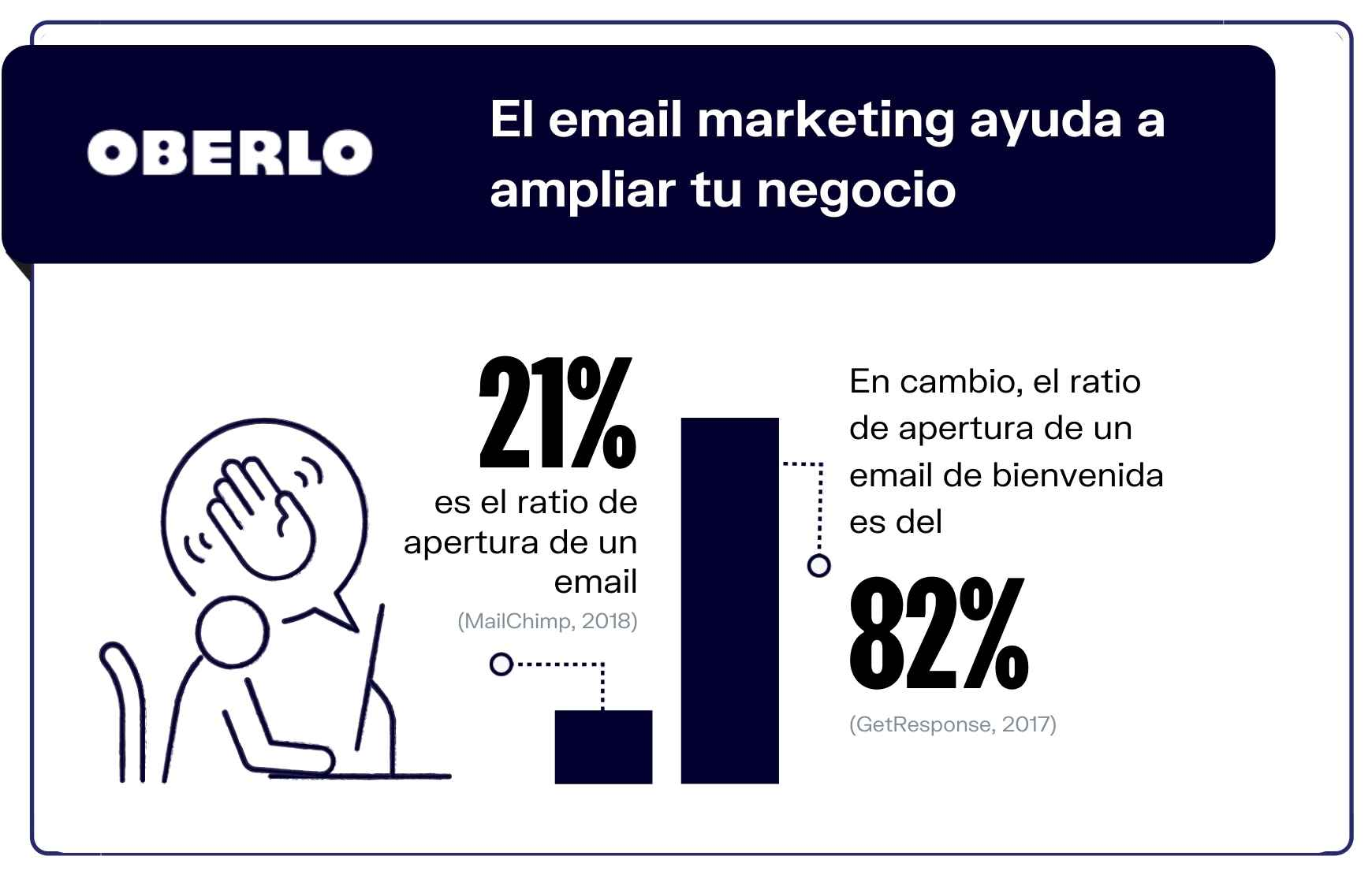 Marketing por email en cifras