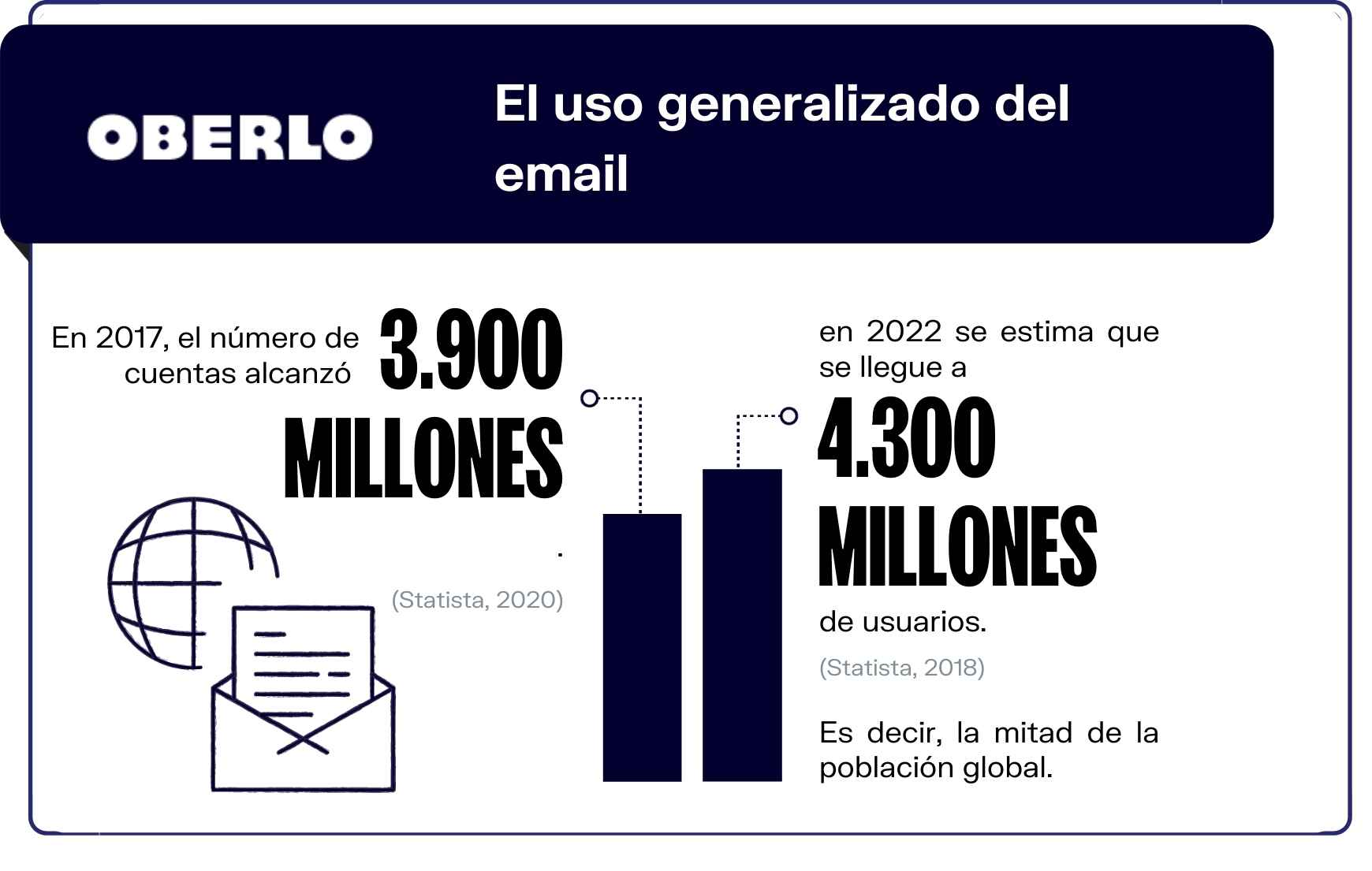 Usuarios de email marketing