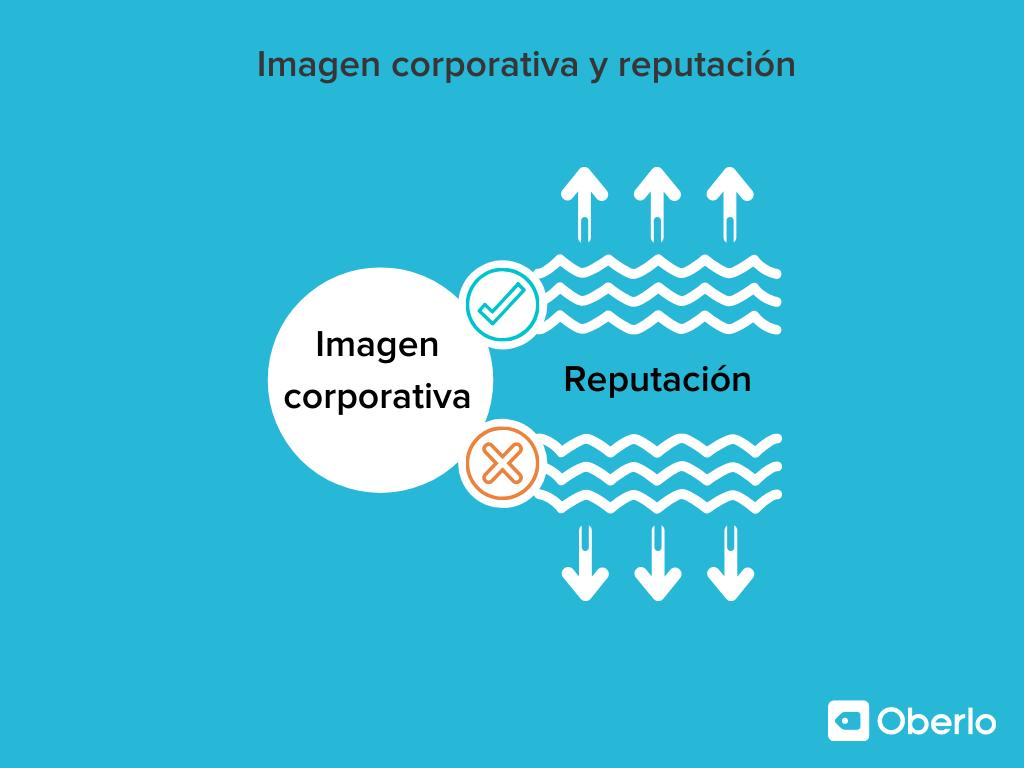 Imagen corporativa y reputación