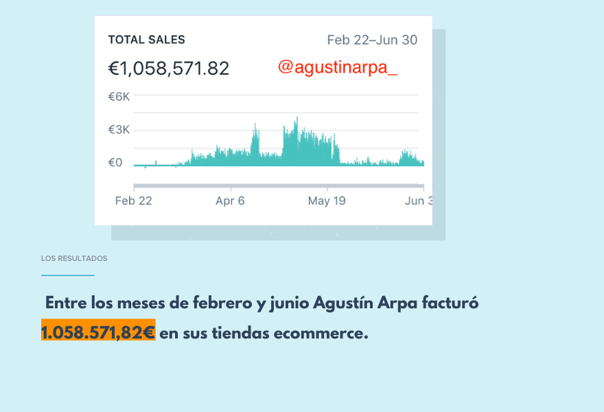 Facturación anual dropshipping