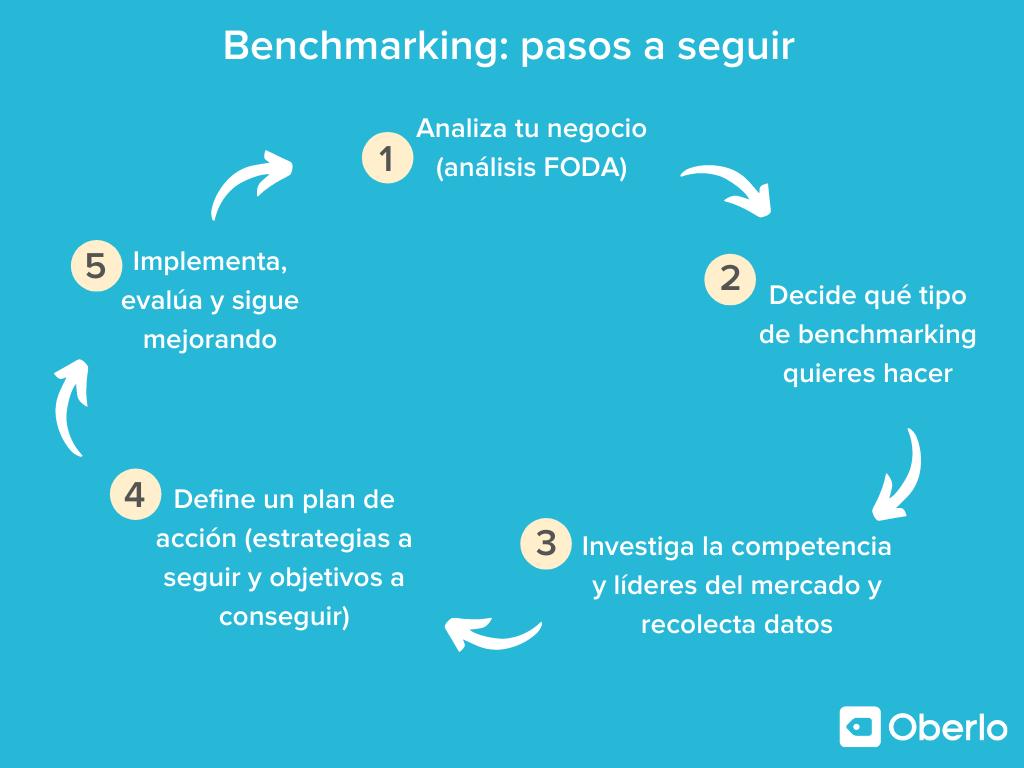 Cómo hacer un benchmarking de éxito