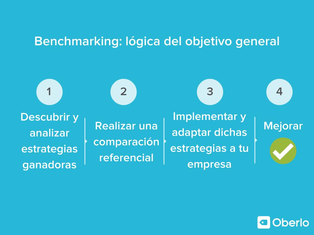 Benchmarking lógica del objetivo general