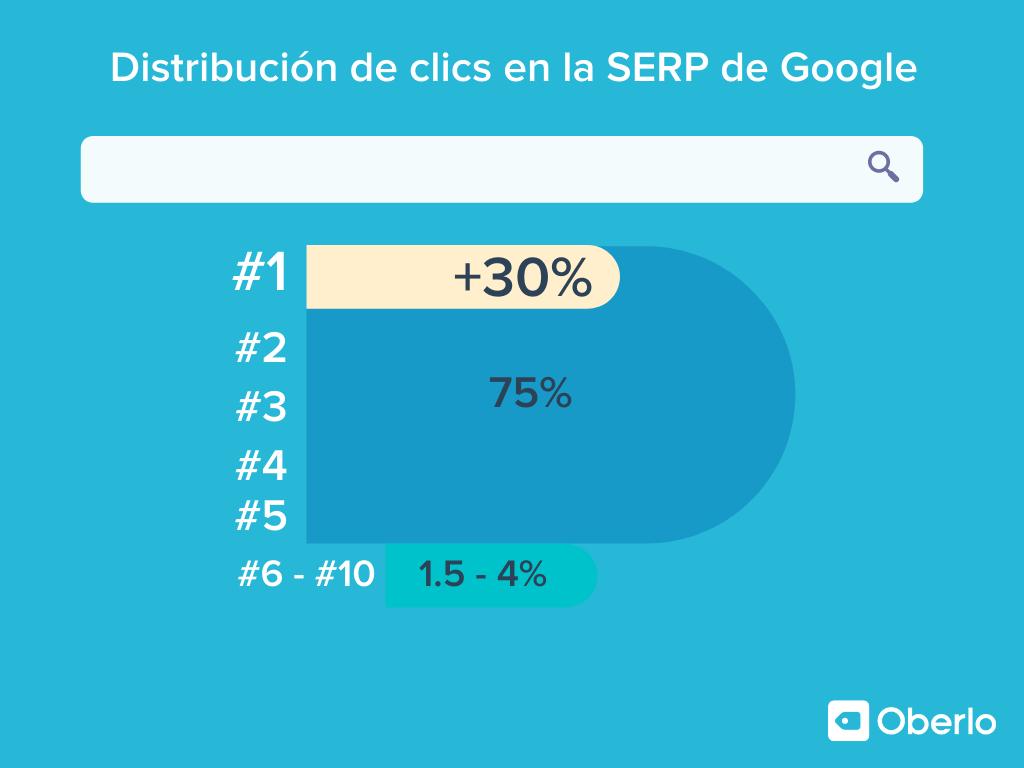 Distribución de clics en la SERP de Google