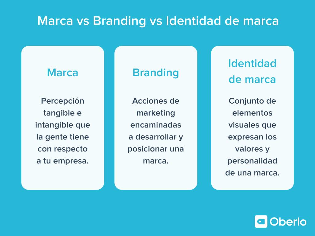 Marca vs Branding vs Identidad de marca