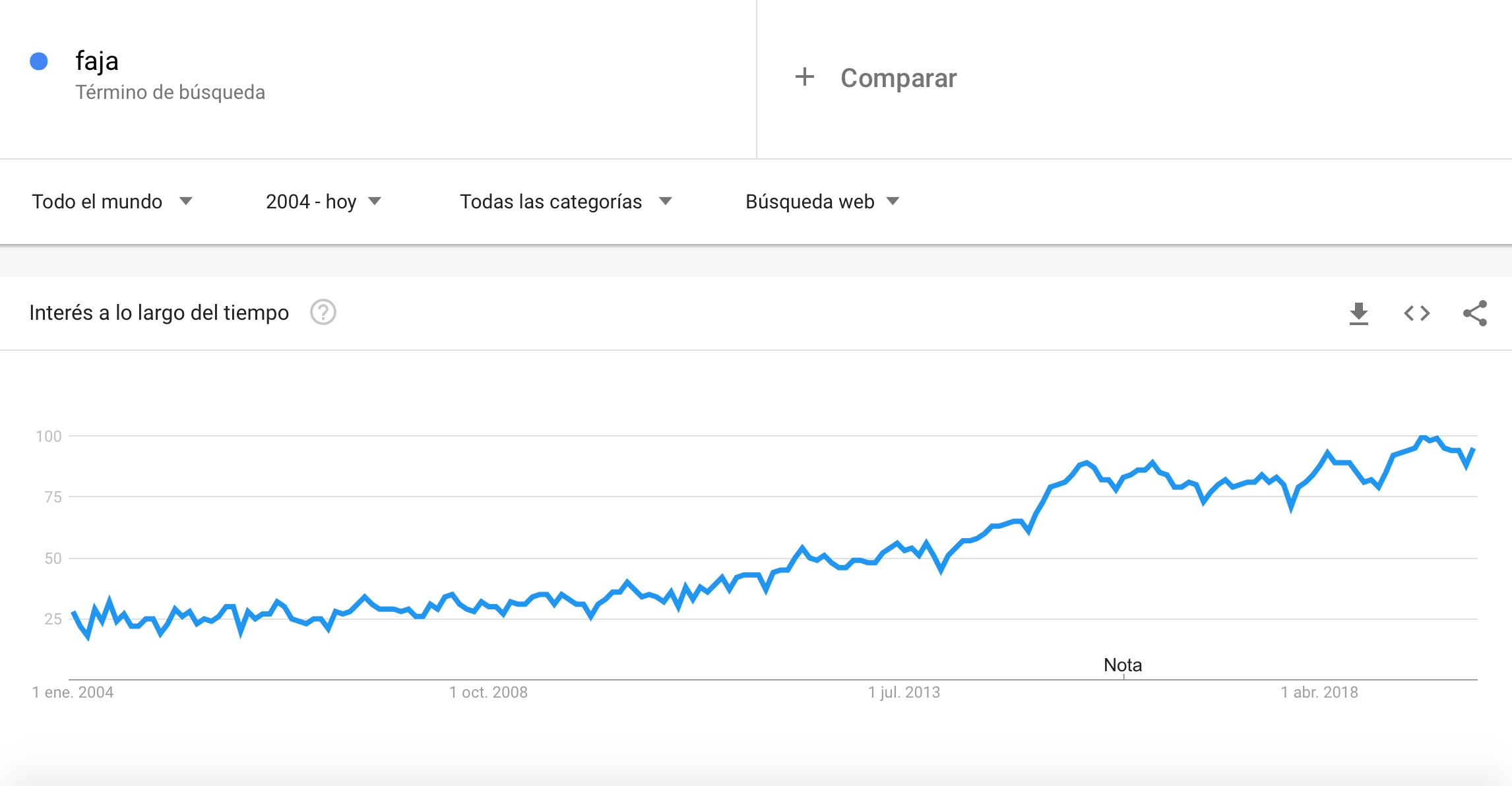 Google-trends-faja