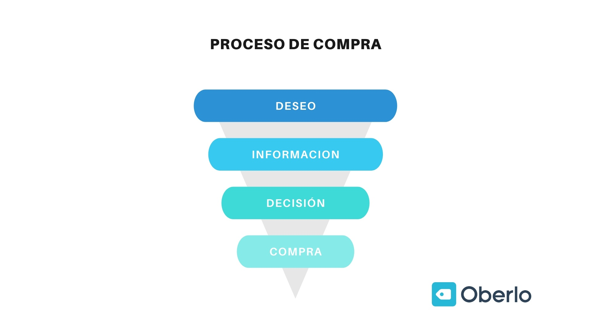 Proceso de compra en el marketing online