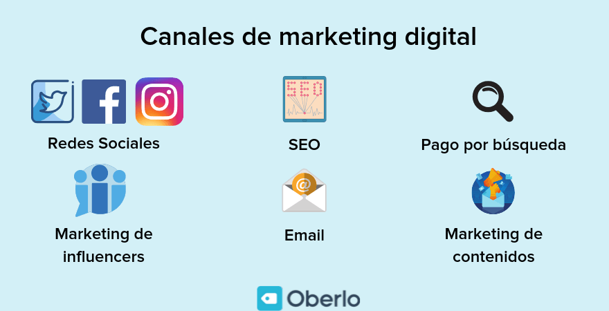 canales marketing digital para empezar negocio de dropshipping