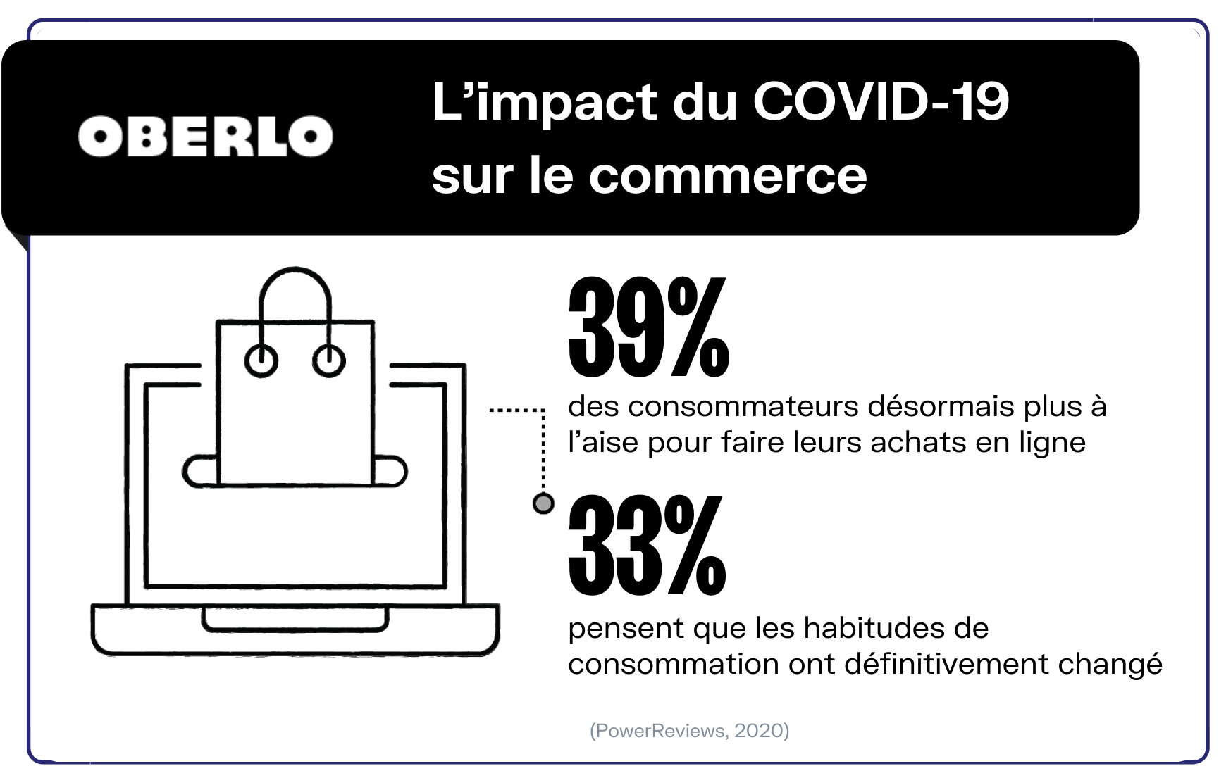 impact covid commerce