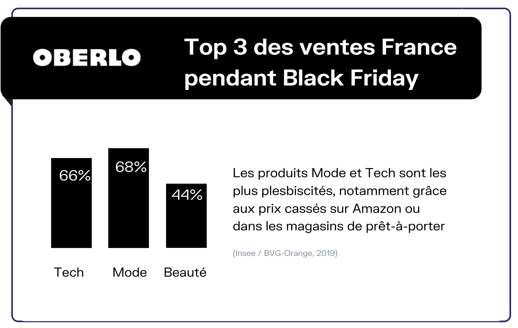 Black Friday France meilleures ventes