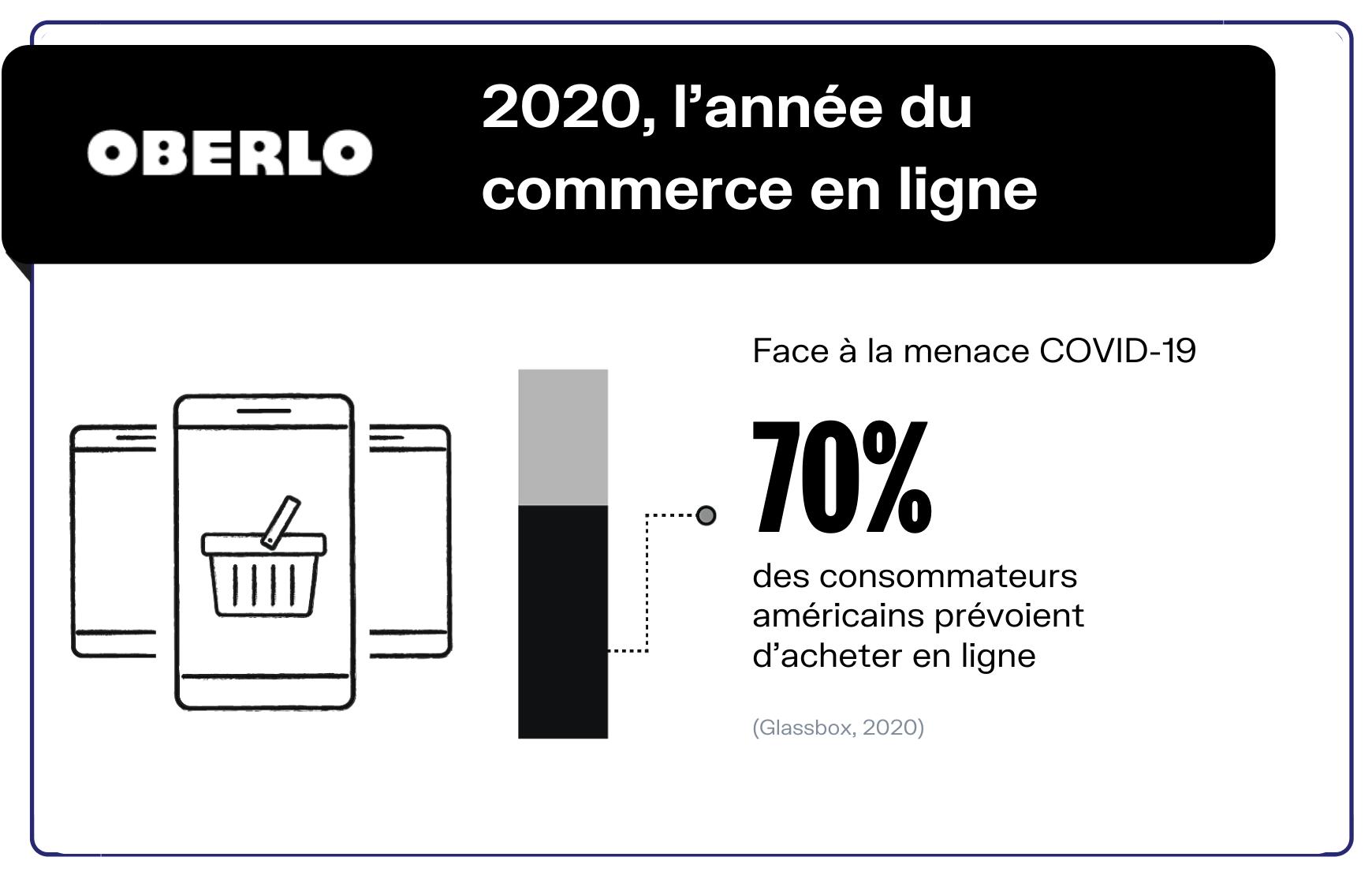 impact covid commerce en ligne