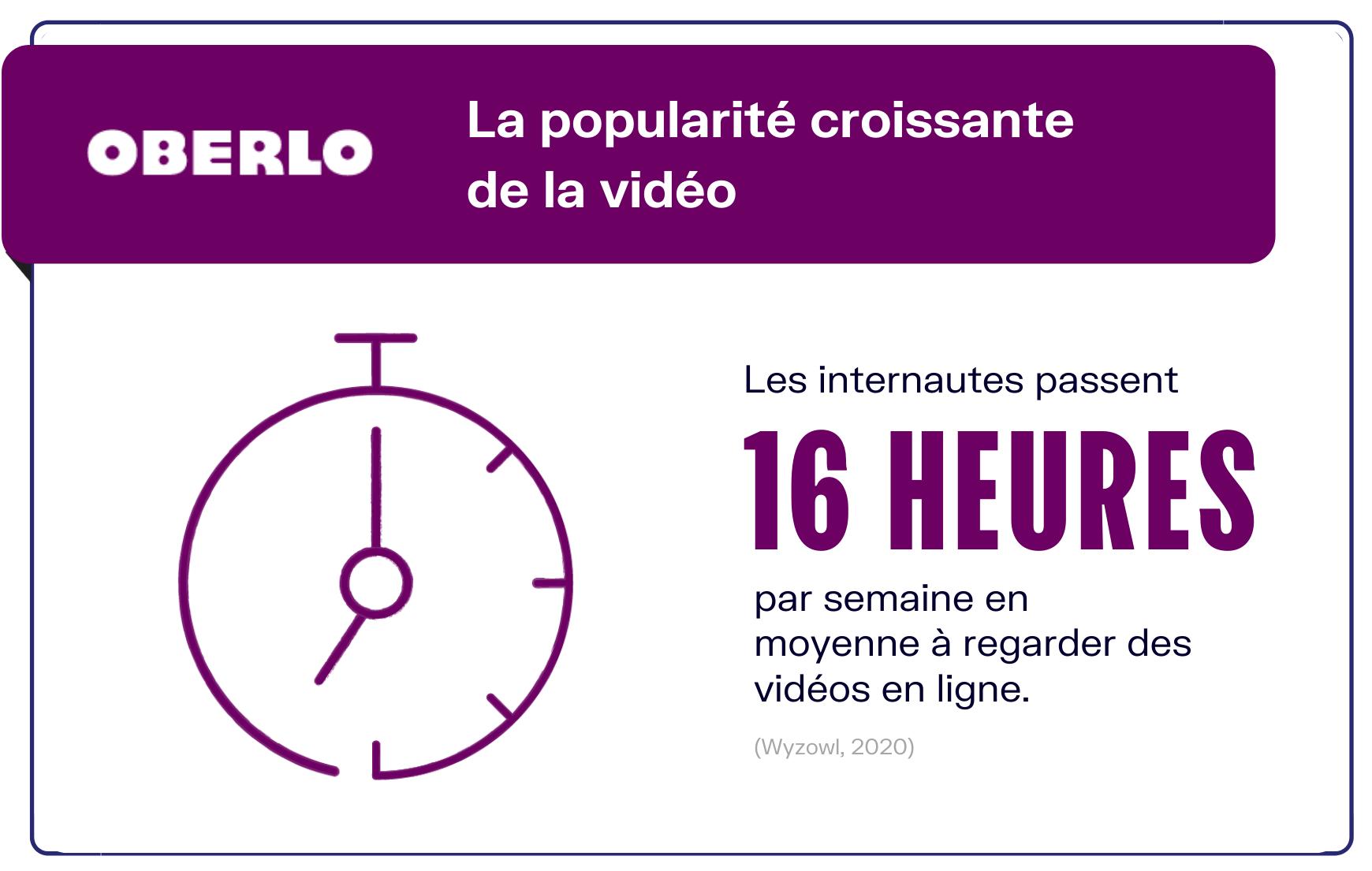 temps moyen passé regarder vidéos