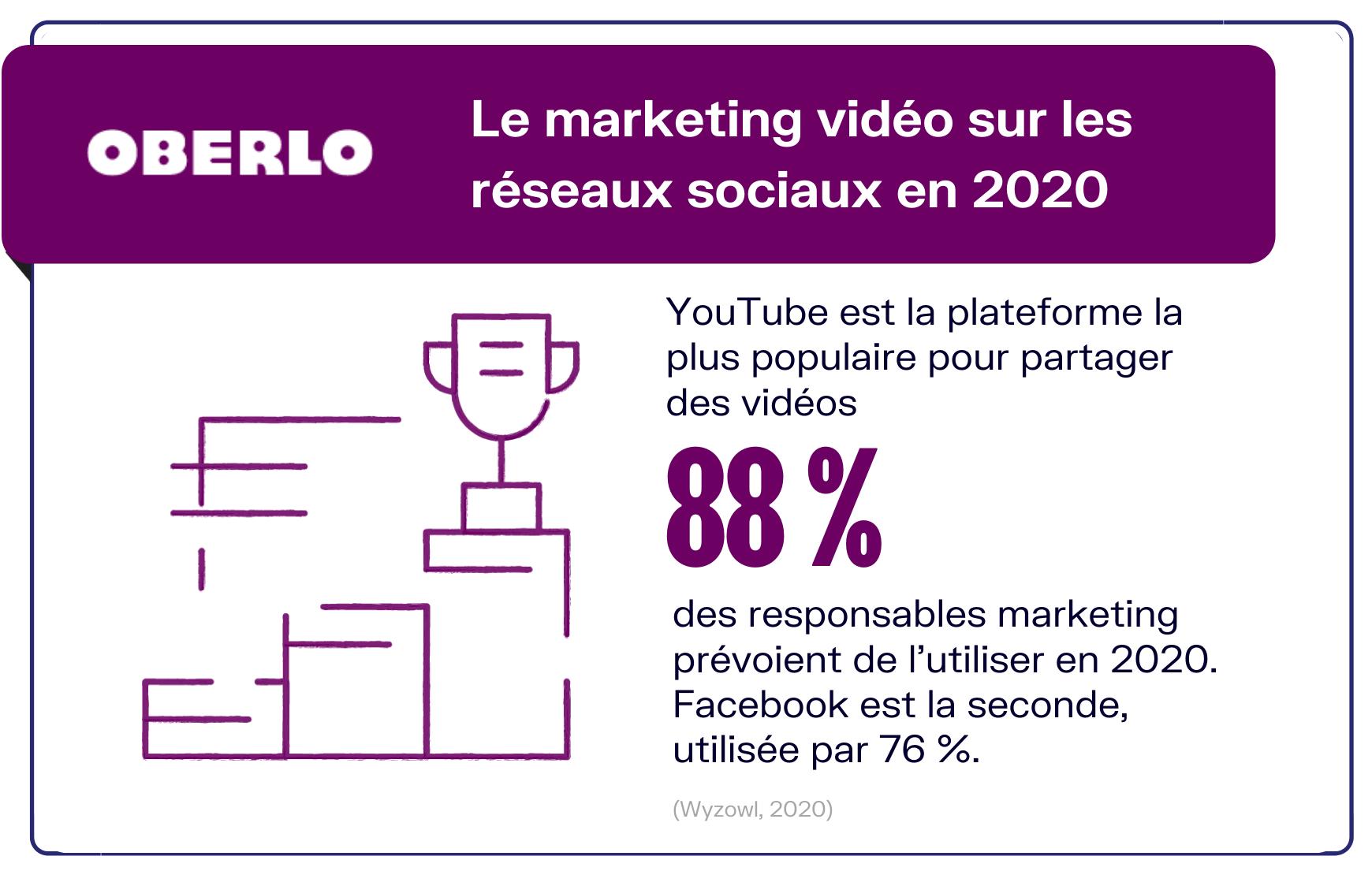 marketing vidéo sur réseaux sociaux