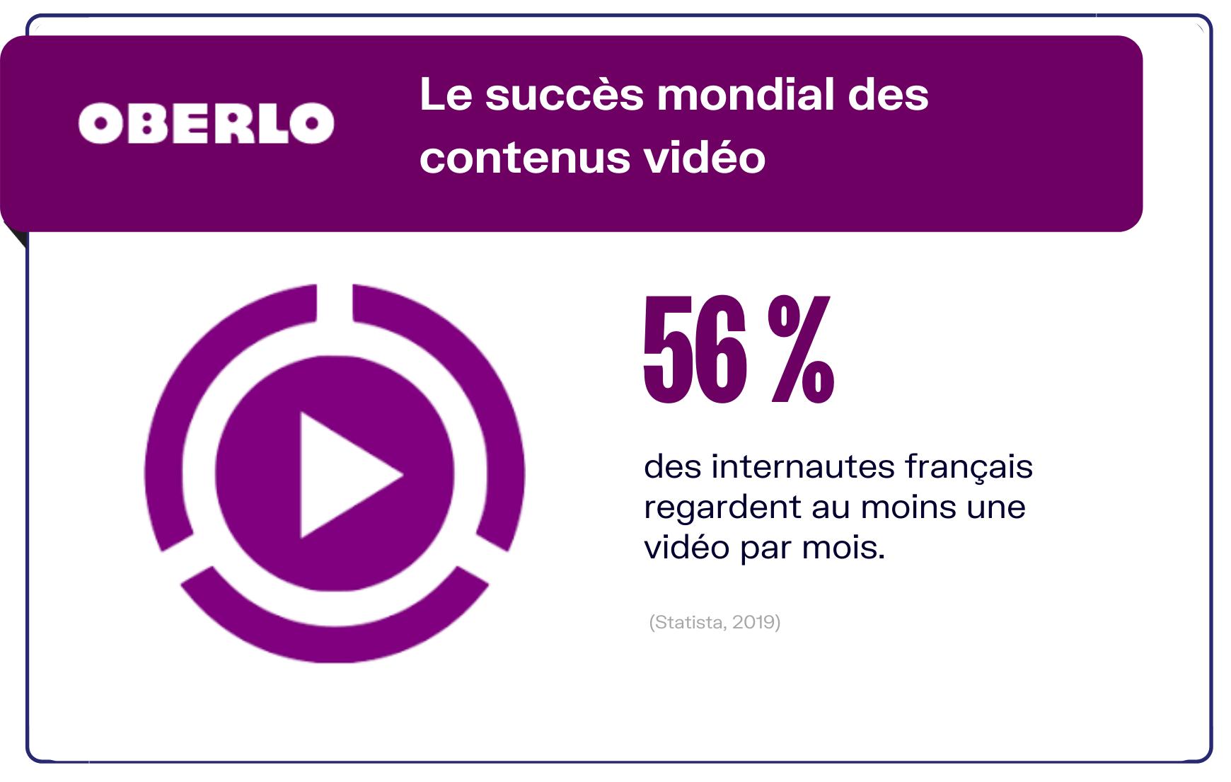 statistiques visionnage vidéos