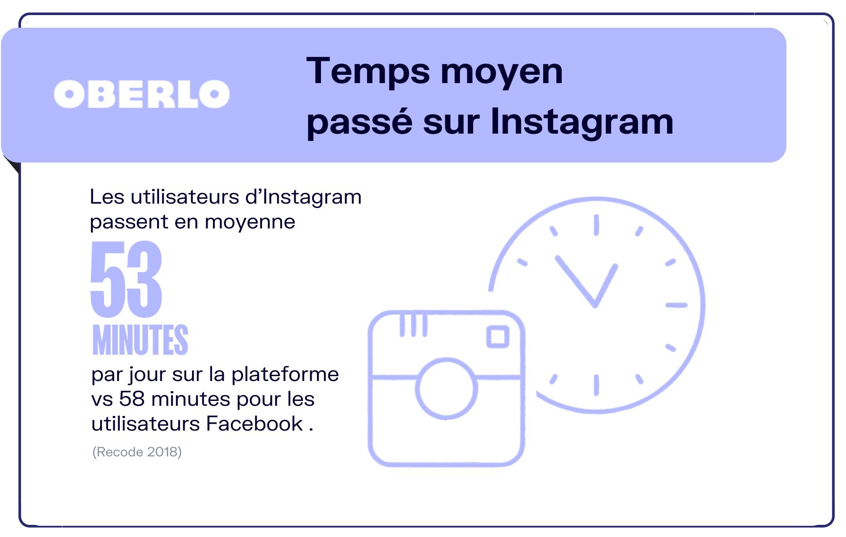 Le temps passé chaque jour sur Instagram